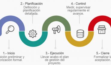 ciclo-de-vida