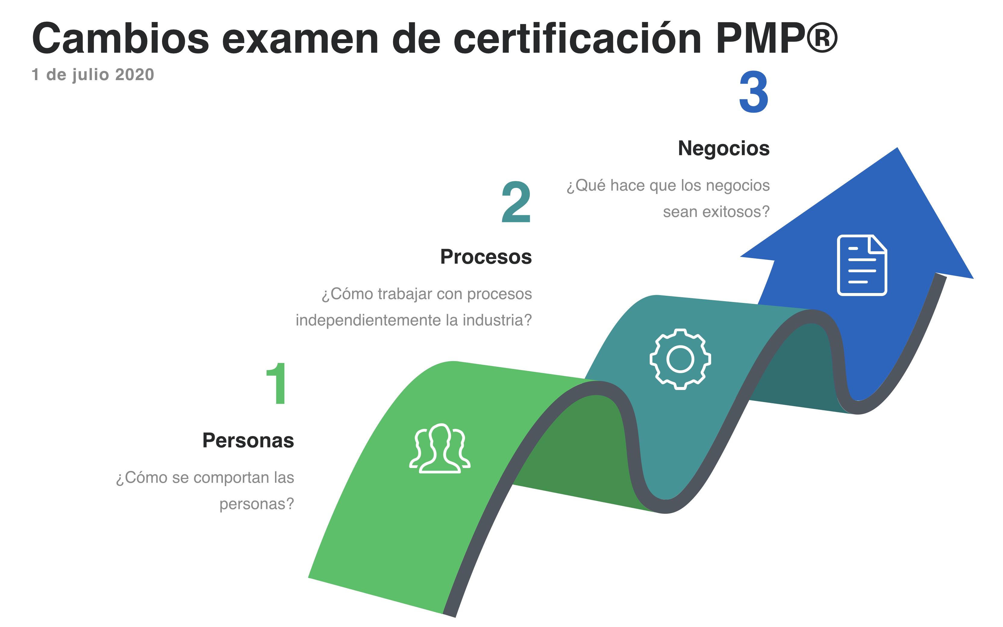 ¿Cómo obtener la certificación PMP antes de fin de año?