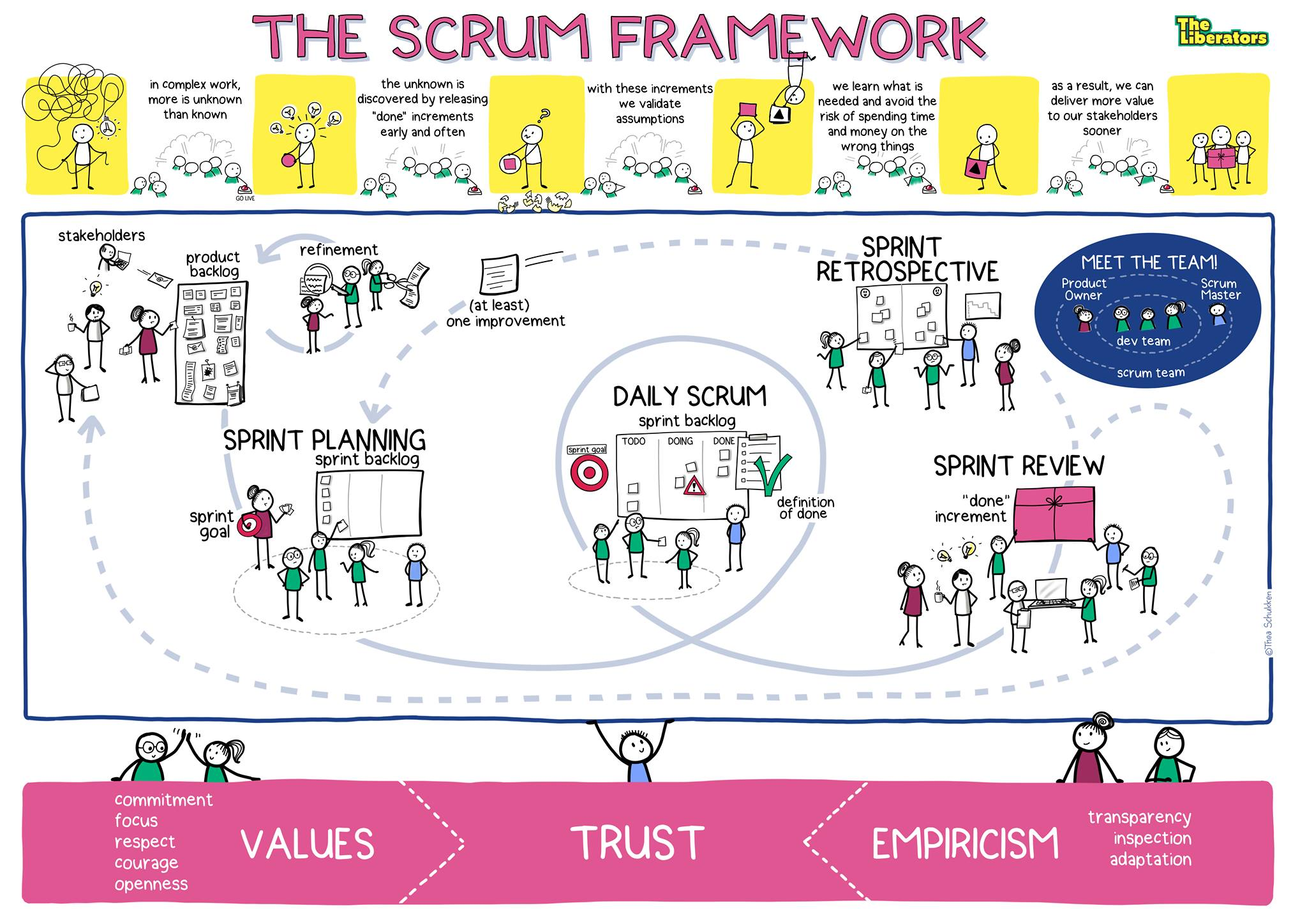 Scrum en 90 minutos
